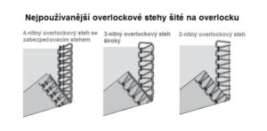 Overlockové stehy